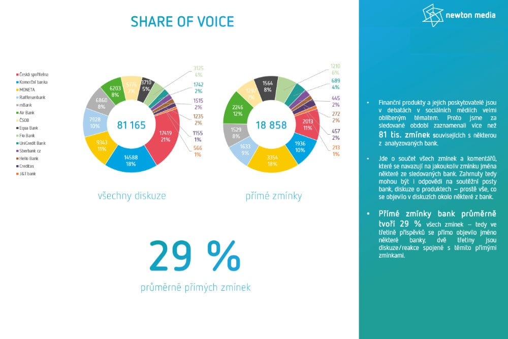 Share of Voice prehled - mockup - Brand Management Newton