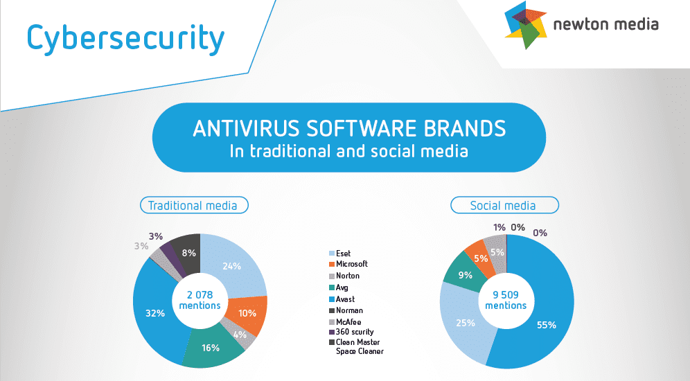 Cybersecurity – ANTIVIRUS SOFTWARE BRANDS In traditional and social media